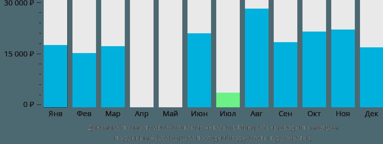 Динамика стоимости авиабилетов из Антальи в Минеральные Воды по месяцам