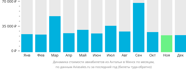 Динамика стоимости авиабилетов из Антальи в Минск по месяцам
