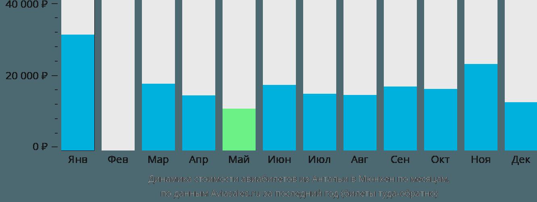 Динамика стоимости авиабилетов из Антальи в Мюнхен по месяцам
