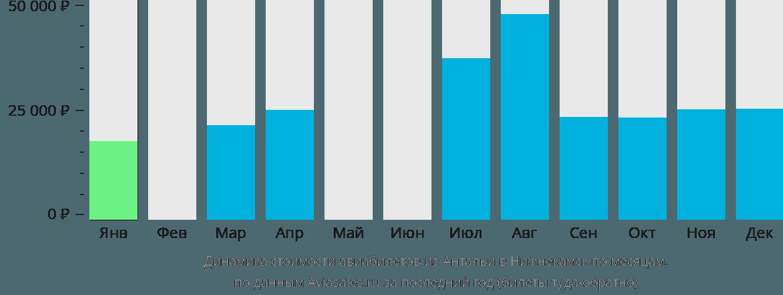 Динамика стоимости авиабилетов из Антальи в Нижнекамск по месяцам