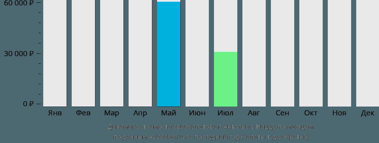 Динамика стоимости авиабилетов из Антальи в Ниццу по месяцам