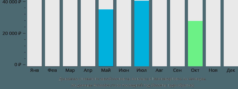 Динамика стоимости авиабилетов из Антальи в Нижневартовск по месяцам