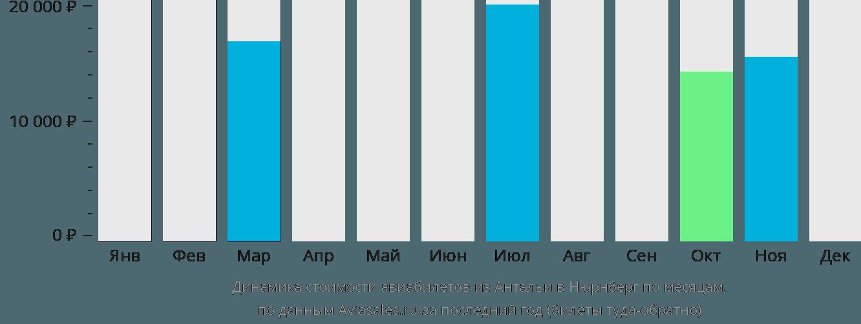 Динамика стоимости авиабилетов из Антальи в Нюрнберг по месяцам