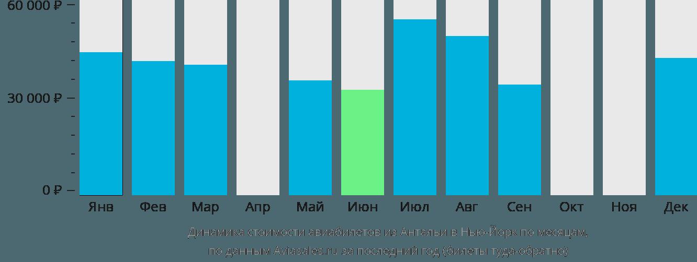 Динамика стоимости авиабилетов из Антальи в Нью-Йорк по месяцам