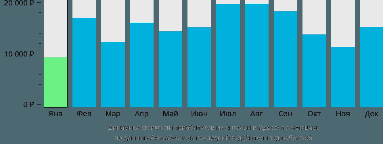 Динамика стоимости авиабилетов из Антальи в Одессу по месяцам