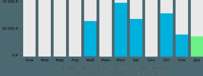 Динамика стоимости авиабилетов из Антальи в Омск по месяцам