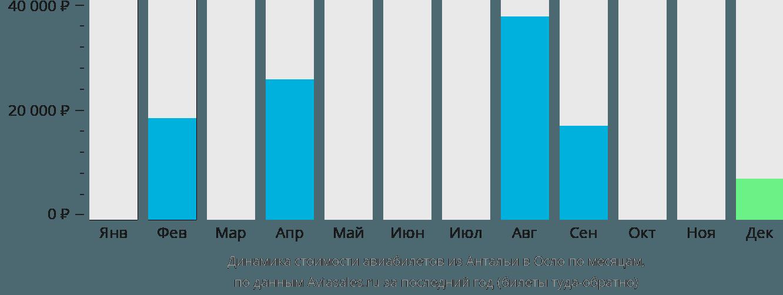 Динамика стоимости авиабилетов из Антальи в Осло по месяцам