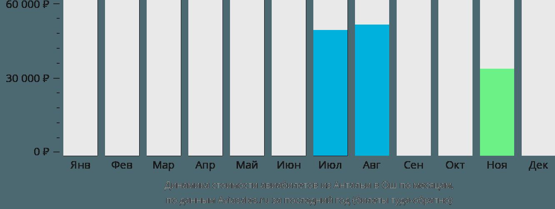Динамика стоимости авиабилетов из Антальи в Ош по месяцам