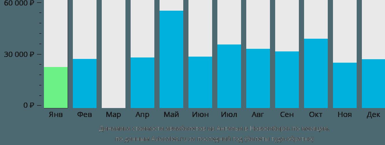 Динамика стоимости авиабилетов из Антальи в Новосибирск по месяцам
