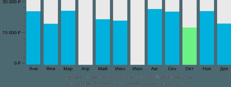 Динамика стоимости авиабилетов из Антальи в Париж по месяцам
