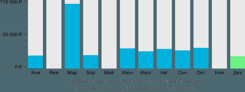 Динамика стоимости авиабилетов из Антальи в Пермь по месяцам