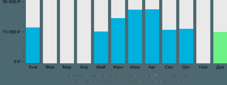 Динамика стоимости авиабилетов из Антальи в Прагу по месяцам