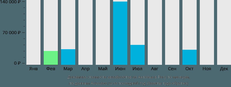 Динамика стоимости авиабилетов из Антальи в Ригу по месяцам