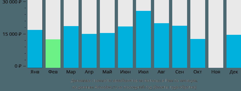 Динамика стоимости авиабилетов из Антальи в Рим по месяцам