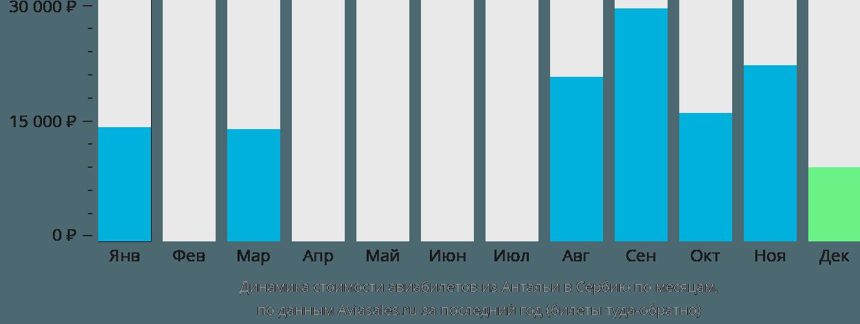 Динамика стоимости авиабилетов из Антальи в Сербию по месяцам