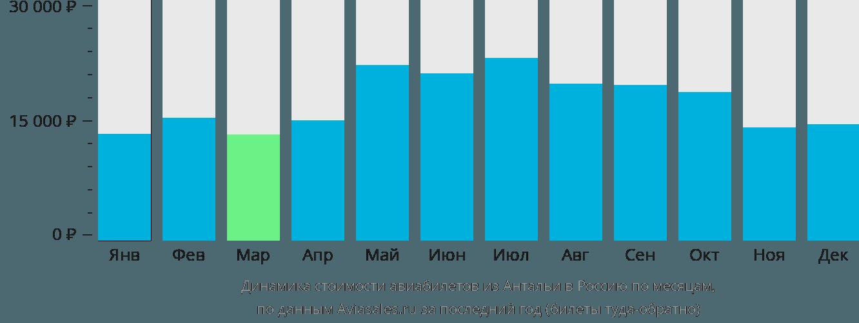 Динамика стоимости авиабилетов из Антальи в Россию по месяцам