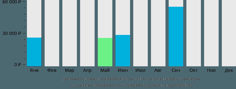 Динамика стоимости авиабилетов из Антальи в Сыктывкар по месяцам
