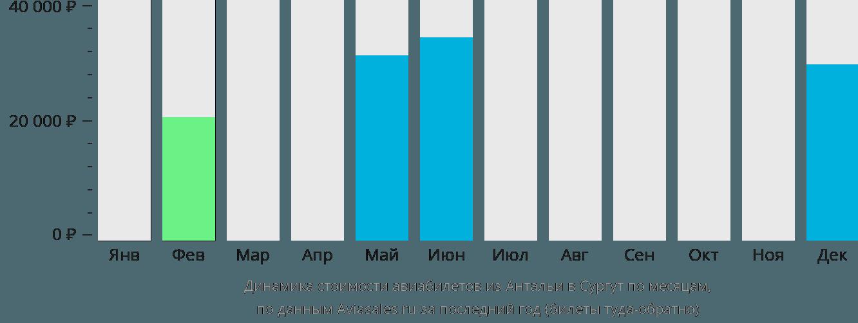 Динамика стоимости авиабилетов из Антальи в Сургут по месяцам