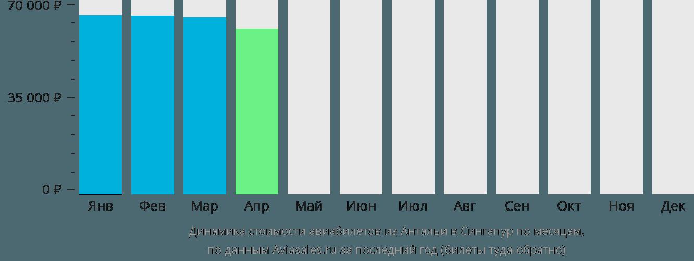 Динамика стоимости авиабилетов из Антальи в Сингапур по месяцам