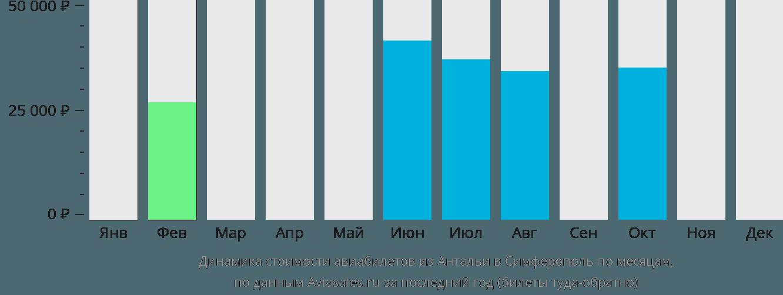 Динамика стоимости авиабилетов из Антальи в Симферополь по месяцам