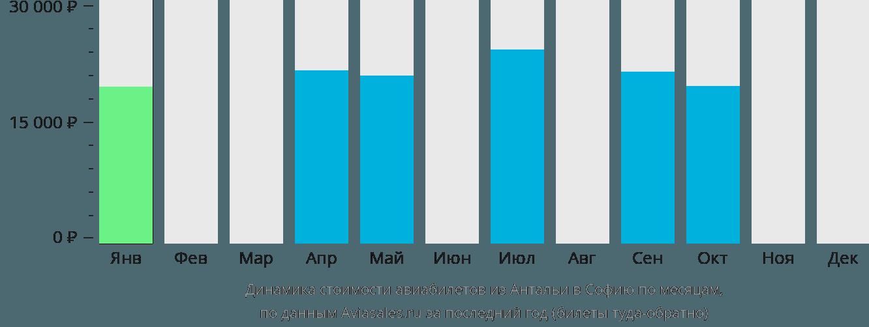 Динамика стоимости авиабилетов из Антальи в Софию по месяцам
