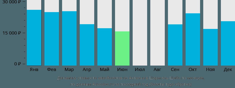 Динамика стоимости авиабилетов из Антальи в Шарм-эль-Шейх по месяцам