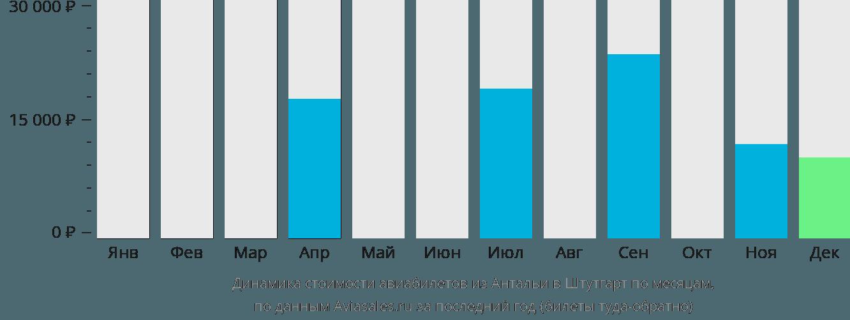Динамика стоимости авиабилетов из Антальи в Штутгарт по месяцам
