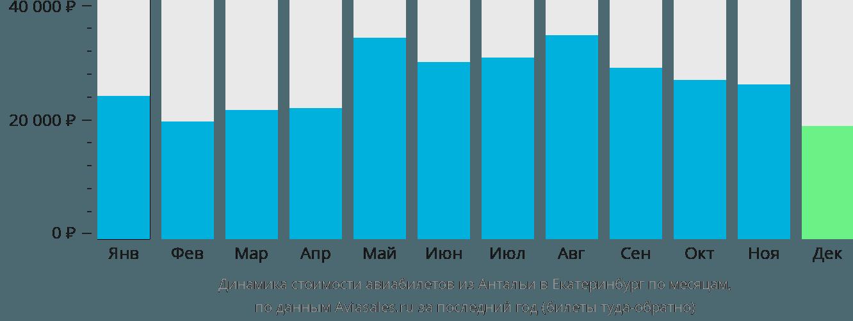 Динамика стоимости авиабилетов из Антальи в Екатеринбург по месяцам