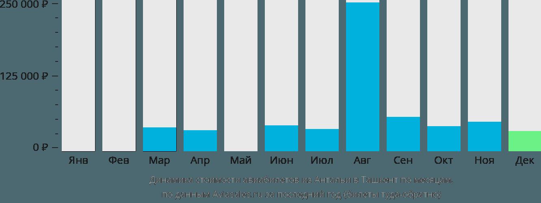 Динамика стоимости авиабилетов из Антальи в Ташкент по месяцам
