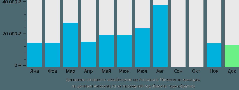 Динамика стоимости авиабилетов из Антальи в Тбилиси по месяцам