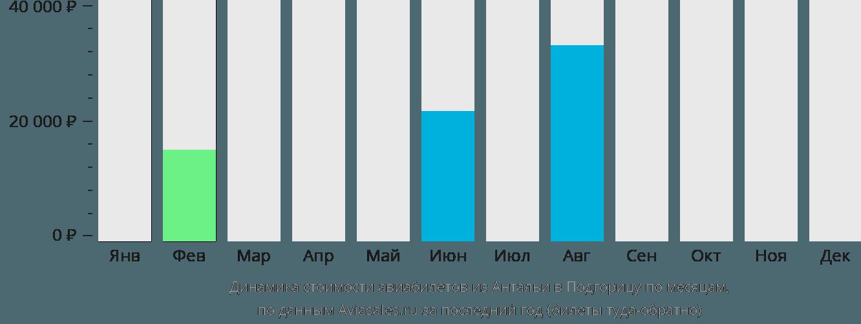 Динамика стоимости авиабилетов из Антальи в Подгорицу по месяцам