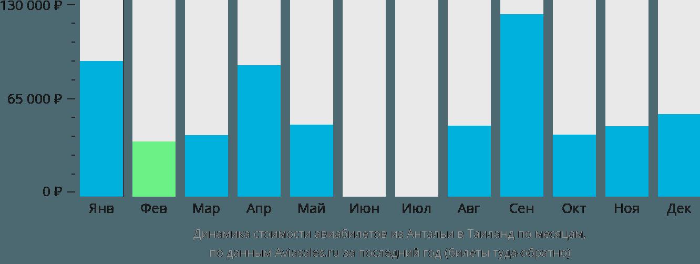 Динамика стоимости авиабилетов из Антальи в Таиланд по месяцам