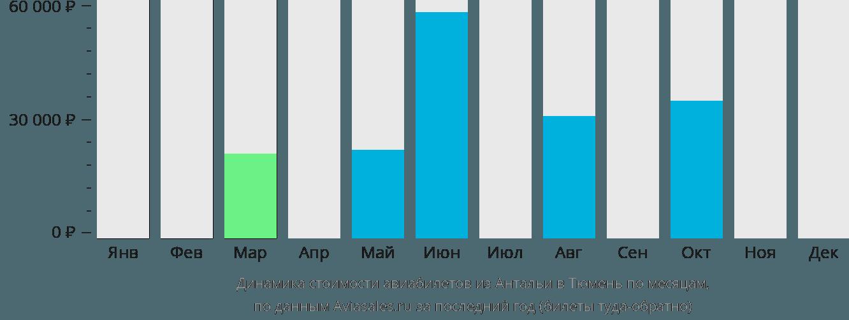 Динамика стоимости авиабилетов из Антальи в Тюмень по месяцам