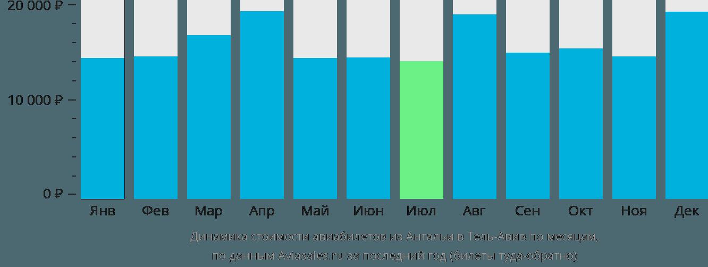 Динамика стоимости авиабилетов из Антальи в Тель-Авив по месяцам