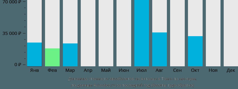 Динамика стоимости авиабилетов из Антальи в Томск по месяцам