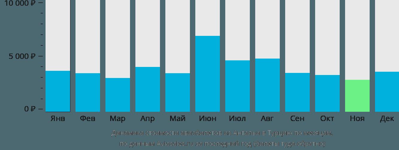 Динамика стоимости авиабилетов из Антальи в Турцию по месяцам