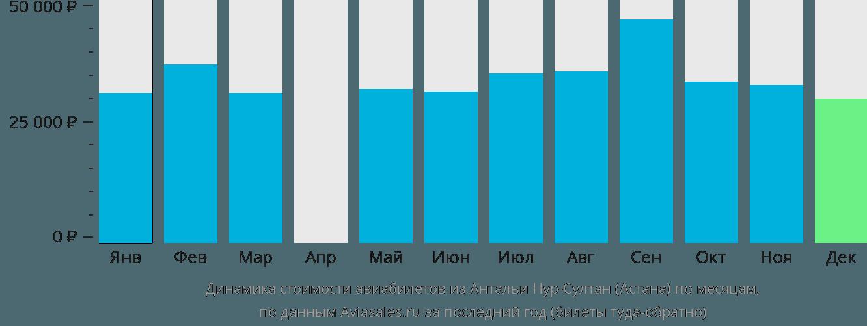 Динамика стоимости авиабилетов из Антальи в Астану по месяцам
