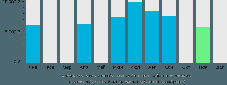 Динамика стоимости авиабилетов из Антальи в Трабзона по месяцам