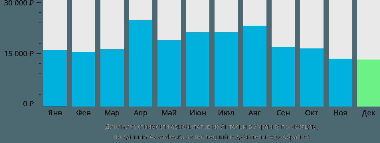 Динамика стоимости авиабилетов из Антальи в Украину по месяцам