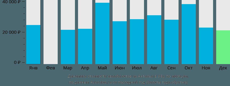 Динамика стоимости авиабилетов из Антальи в Уфу по месяцам