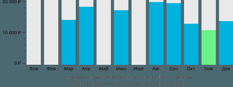 Динамика стоимости авиабилетов из Антальи в Вену по месяцам