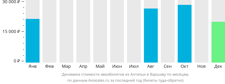Динамика стоимости авиабилетов из Антальи в Варшаву по месяцам