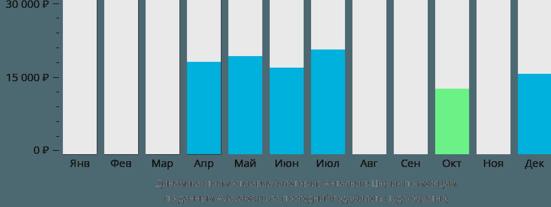 Динамика стоимости авиабилетов из Антальи в Цюрих по месяцам