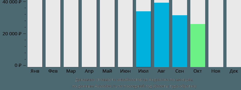 Динамика стоимости авиабилетов из Андижана по месяцам
