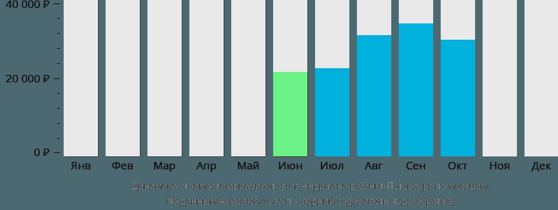 Динамика стоимости авиабилетов из Андижана в Санкт-Петербург по месяцам