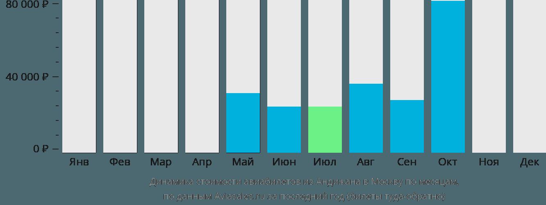 Динамика стоимости авиабилетов из Андижана в Москву по месяцам