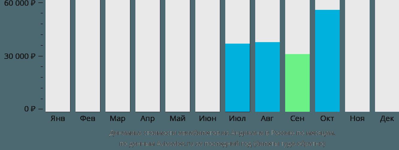 Динамика стоимости авиабилетов из Андижана в Россию по месяцам