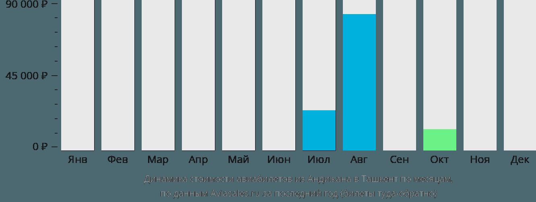 Динамика стоимости авиабилетов из Андижана в Ташкент по месяцам
