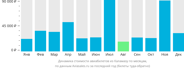 Динамика стоимости авиабилетов из Каламазу по месяцам