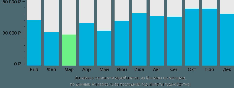 Динамика стоимости авиабилетов из Манамы по месяцам